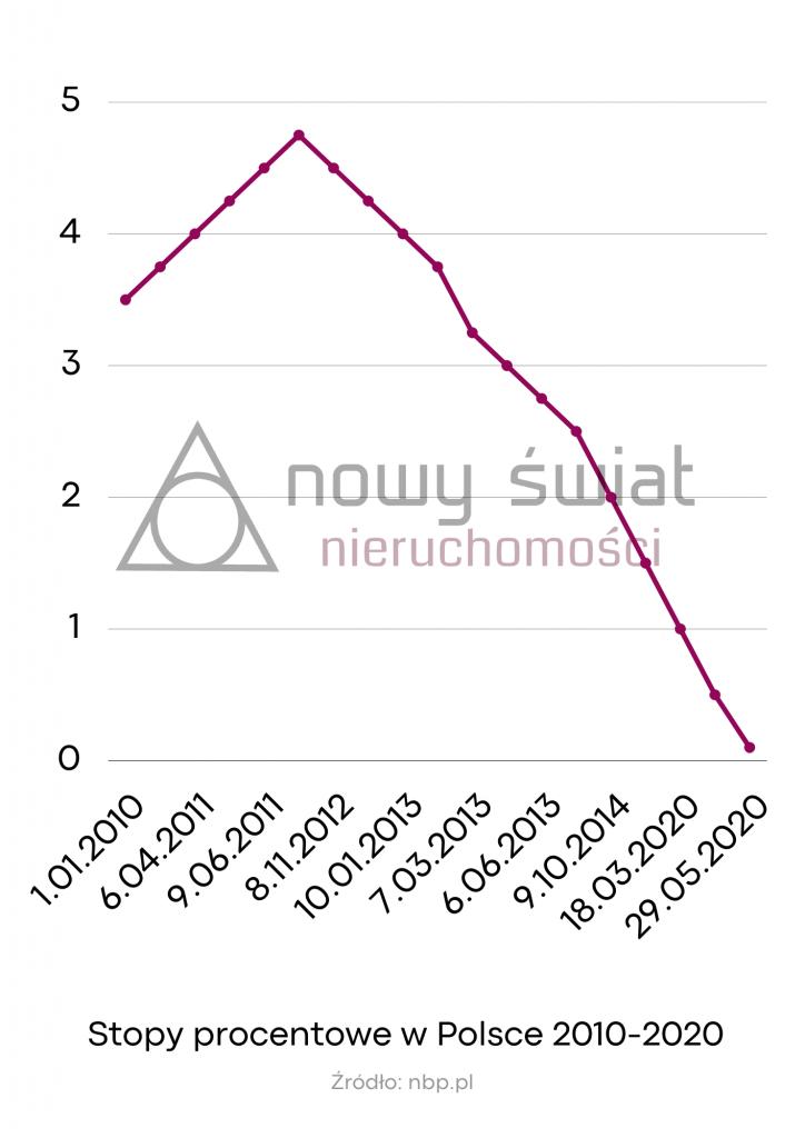 Stopy procentowe w Polsce w latach 2010-2020 wykres liniowy